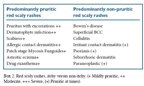 Rashes in the elderly | Identification and treatment