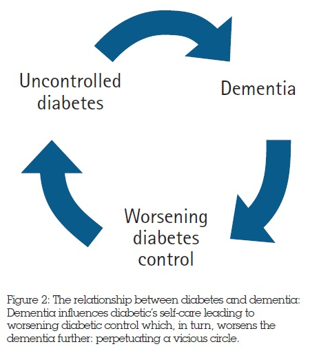 The relationship between diabetes and dementia