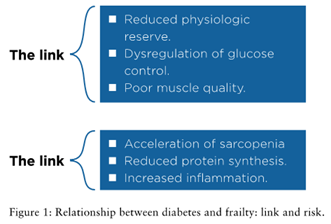 Figure 1: Relationship between diabetes and frailty: link and risk