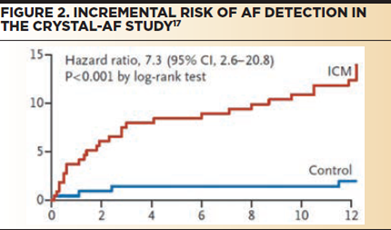 Incremental risk of AF detection in the crystal-AF study